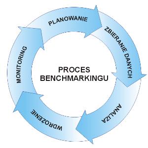 Proces benchmarkingu