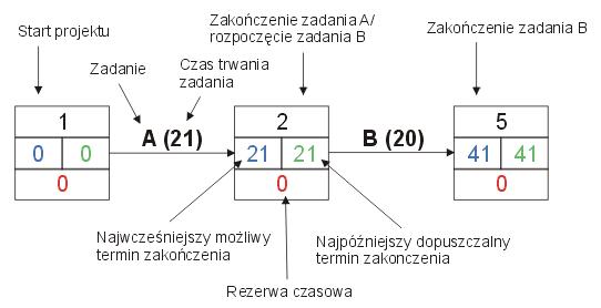 Metoda PERT schemat 2